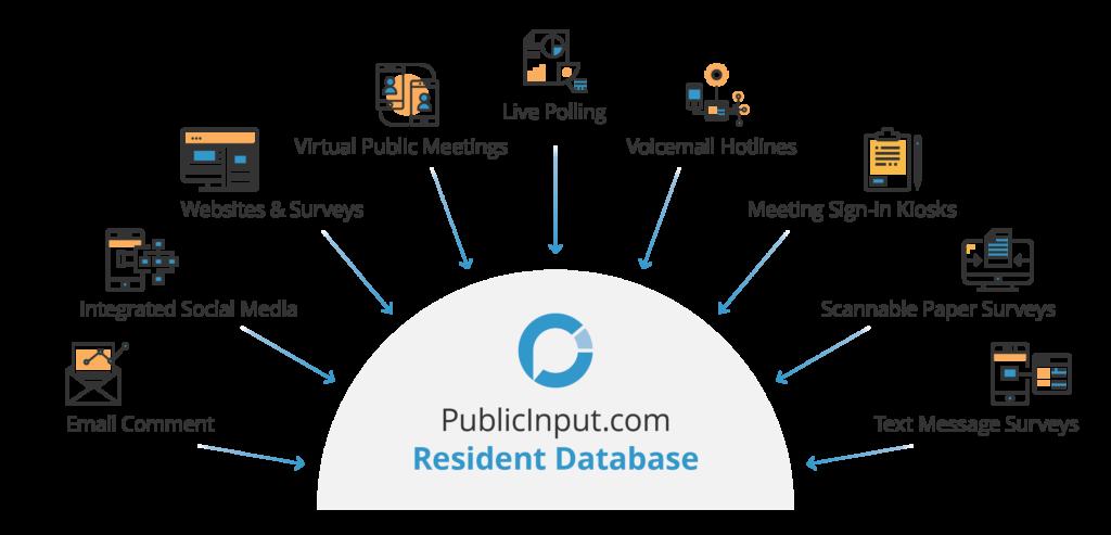 PublicInput Public Engagement Software
