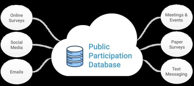 Public Participation Database
