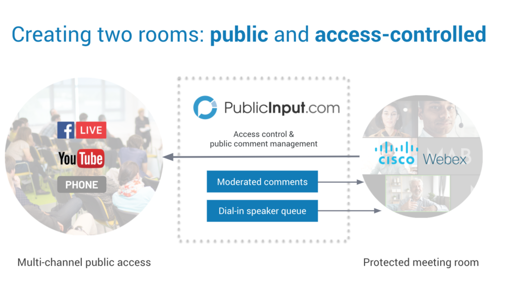 Creating two rooms: public and access-controlled; PublicInput.com - Access control & public comment management with Cisco Webex, live streamed through facebook live or youtube; comments accepted by phone; Multi-channel public access - Protected meeting room