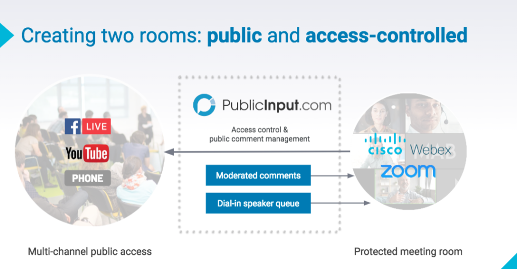 Creating two rooms: public and access-controlled; use Zoom or Webex as your protected meeting room, while using facebook live, YouTube streaming, and phone to allow public access